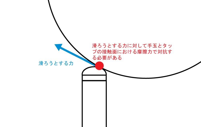 KAMUIチョークのグリップ力と限界撞点1
